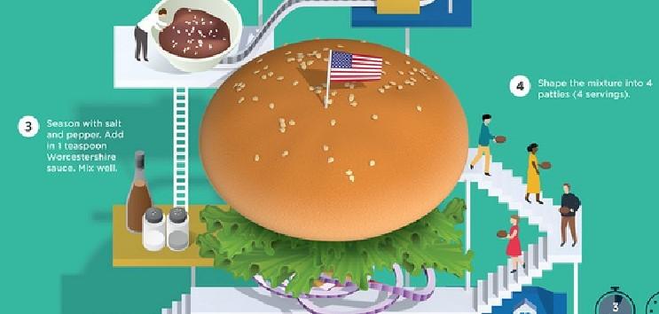 【演界信息图表】立体手绘-汉堡包的制作过程