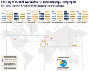 【演界信息图表】国际田联世界田径锦标赛历史