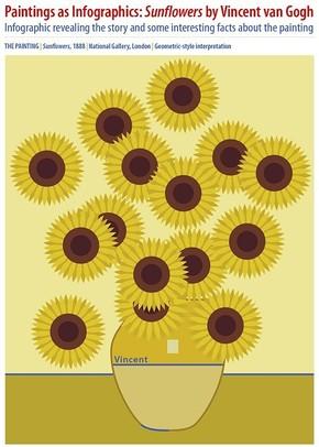 【演界信息图表】梵高向日葵