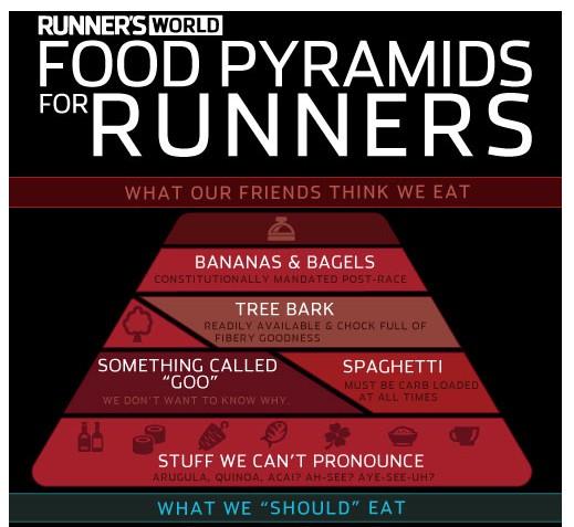【演界信息图表】扁平风格-跑步者的食物金字塔