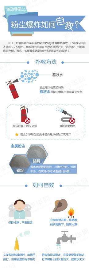 【演界网信息图表】白色清爽-粉尘爆炸如何自救