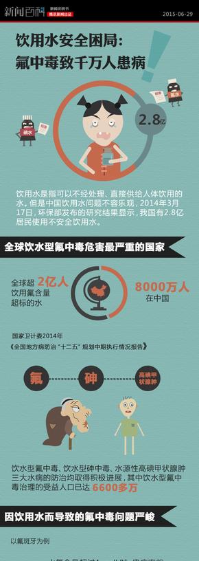 【演界网信息图表】蓝色风格-饮用水安全困局,氟中毒致千万人患病