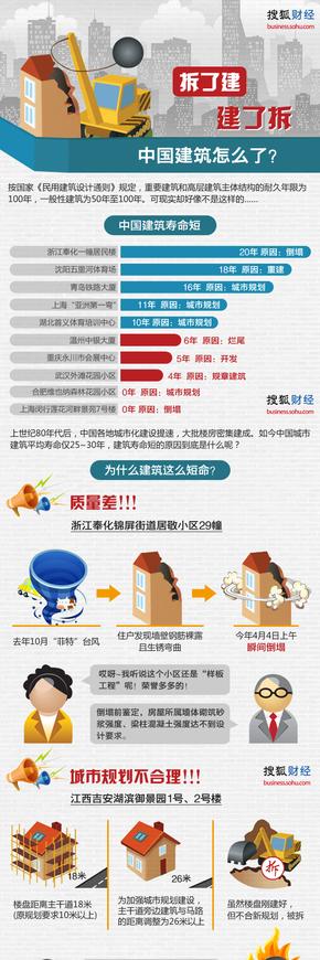 【演界网独家信息图表】多彩图例-中国建筑怎么了
