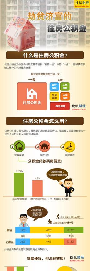 【演界网独家信息图表】多彩图例-劫贫济富的住房公积金