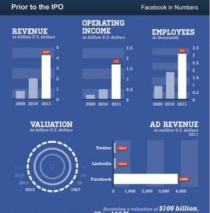 【演界信息图表】蓝白数据可视化-facebook上市之前的数据分析