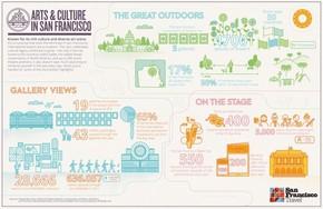 【演界信息图表】扁平彩色小清新—三藩市的艺术和文化