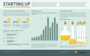【演界信息图表】扁平小清新—清洁能源创业