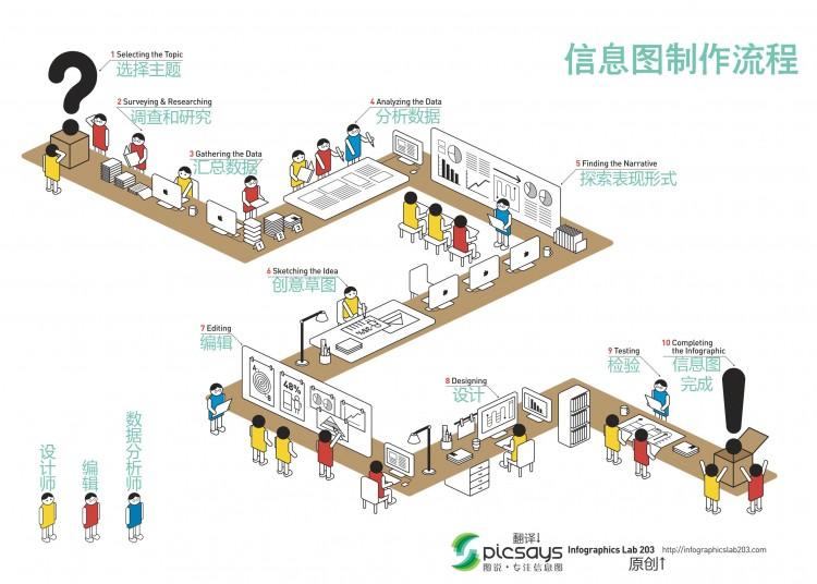【演界信息图表】具象场景-信息图制作流程