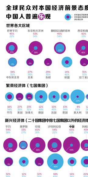 【演界信息图表】全球民众对本国经济前景态度中国人普遍乐观