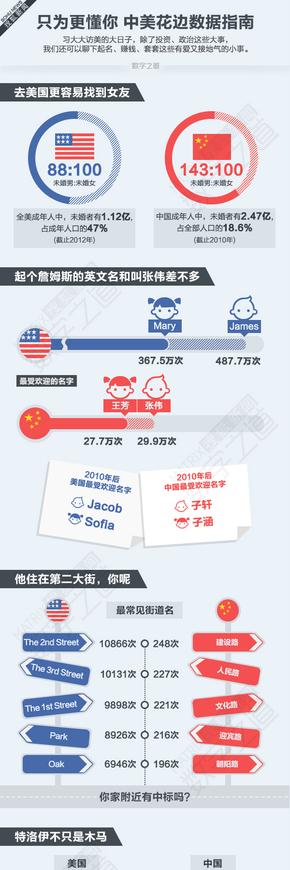 【演界信息图表】中美花边数据指南