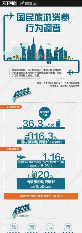 【演界信息图表】数据分析-国民旅游消费行为调查