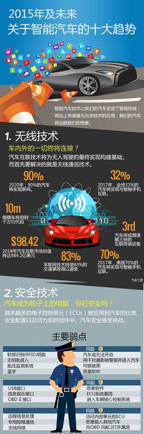 【演界信息图表】汽车科普  -关于智能汽车的十大趋势