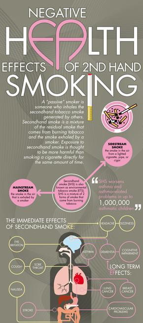 【演界信息图表】彩色线条-二手烟的影响与危害