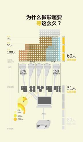 【演界信息图表】数据分析-为什么做彩超要等这么久
