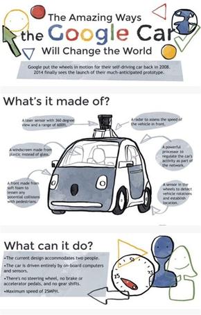 【演界信息图表】彩色手绘-谷歌汽车会改变世界吗?