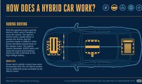 【演界信息图表】深蓝扁平-混合动力汽车是如何工作的