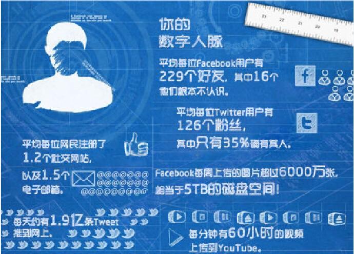 【演界信息图表】蓝白手绘-数字生活