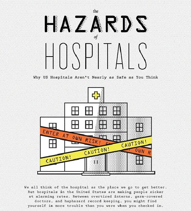 【演界信息图表】简笔画-美国医院就安全吗