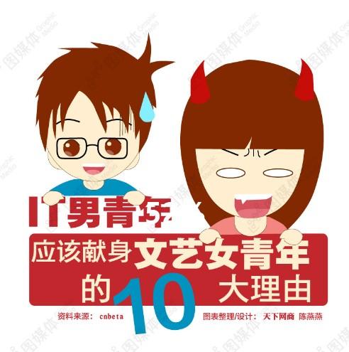 文艺女青年卡通头像_it男青年应该献身文艺女青年的10大理由