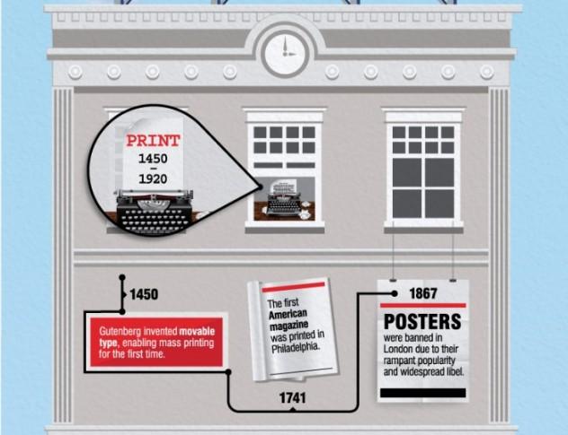 【演界信息图表】创意时间轴-市场营销的历史图片