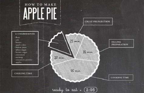 【演界信息图表】黑色手绘-苹果派的制作方法