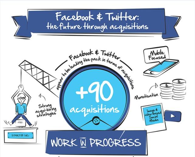 【演界信息图表】手绘时间轴-脸书与推特:从习得演变的未来