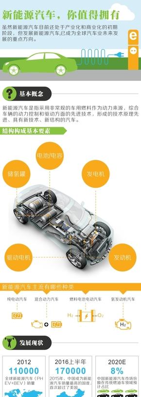新能源汽车,你值得拥有