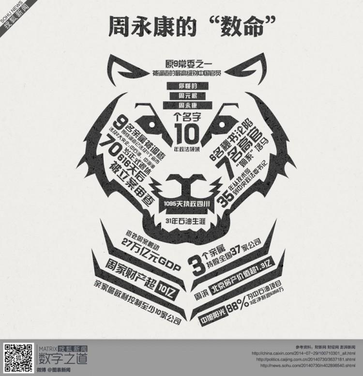 """【演界信息图表】黑白手绘-数说""""周永康"""""""