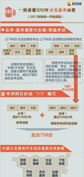 政策拆解 工作汇报 高考政策解读 一图读懂北京高考新政 非数据类信息图 信息流程图