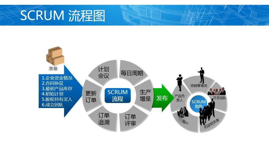 scrum敏捷项目管理的流程图