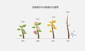 季度数据对比专用图表,四季植物柱形图