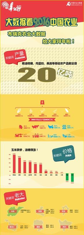 【设计稿】大数据看2016中国农业