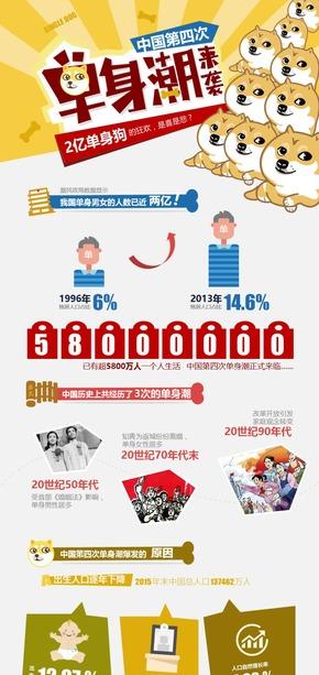 中国第四次单身潮来袭--2亿单身狗的狂欢,是喜是悲?