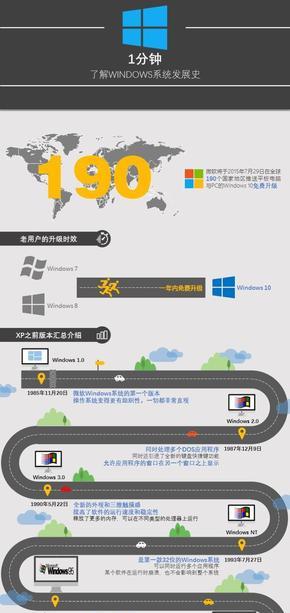 【穆譯】一分鐘看懂Windows系統發展史