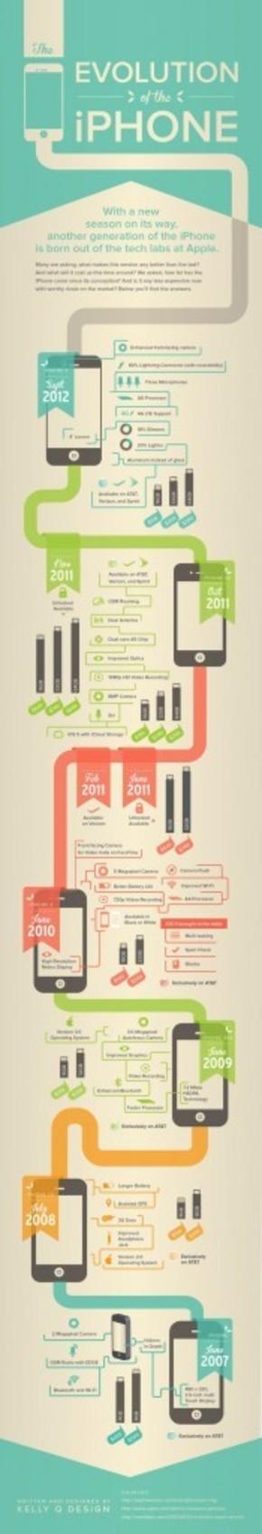 【演界信息图表】扁平化-苹果手机的进化