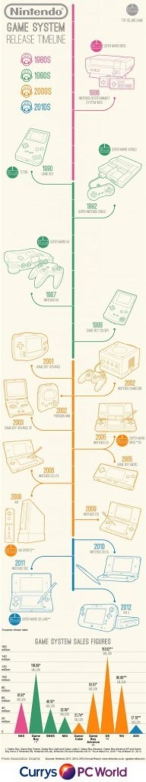 【演界信息图表】多彩小清新-任天堂游戏系统的发布日期,最畅销的游戏和系统销售数据